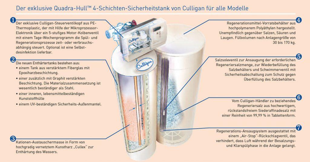 Entkalkung- Wasseraufbereitung Funktionsprinzip